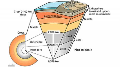 دراسة جديدة تؤكد أحتواء باطن الأرض علي كميات هائلة من الماء