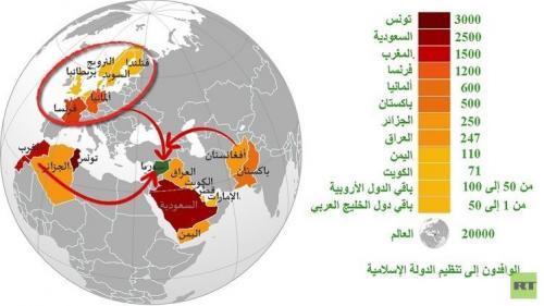 تونس تتصدر الدول وأوروبا أكثر قارة مصدرة للمتتطوعين لداعش