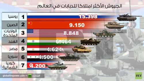 الجيش الروسي يتصدر جيوش العالم في تعداد الدبابات