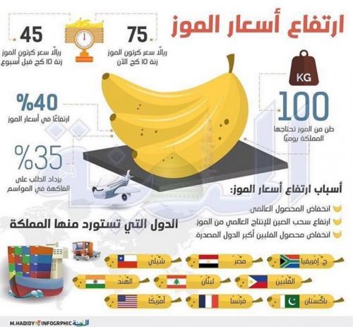 جدل كبير في السعودية بسبب الموز