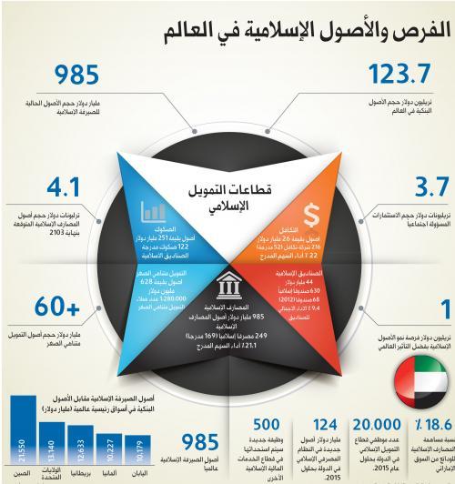 تقرير يشير لنمو البنوك الإسلامية 20% سنوياً