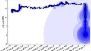 انهيار العملة الالكترونية (بيتكوين) بعد عملية قرصنة