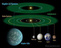 اكتشاف كوكب خارج المجموعة الشمسية يشبه الأرض ويحتمل وجود حياة