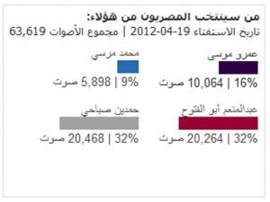 أستفتاء مرشحي الرئاسة المصرية يشير إلي تقدم اﻷتجاه الناصري علي اﻷتجاه الإسلامي